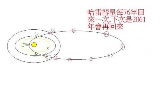 哈雷彗星軌道