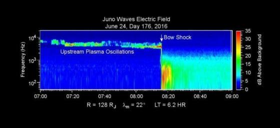 朱諾號在6月24日經過弓形激波進入木星磁層