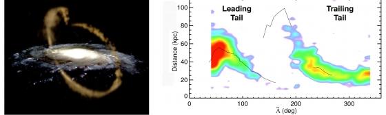 人馬座星流被銀河系吸積及分佈圖
