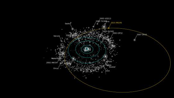 矮行星2015 RR245的橢圓形軌道圖