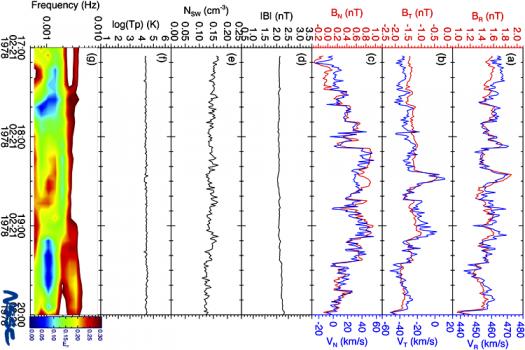 一個向太陽傳播的行星際阿爾芬擾動事例