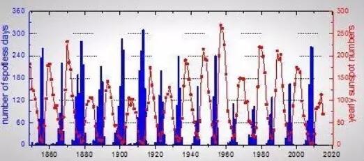 1849年以來每年無黑子日和年均黑子數