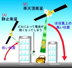 日本準天頂衛星與普通導航衛星