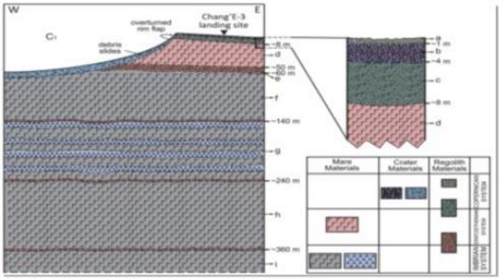 月殼淺層剖面結構圖
