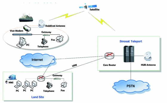 中國全球寬頻衛星服務網絡結構圖