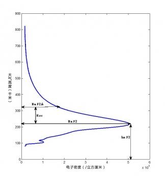電子密度輪廓線例子
