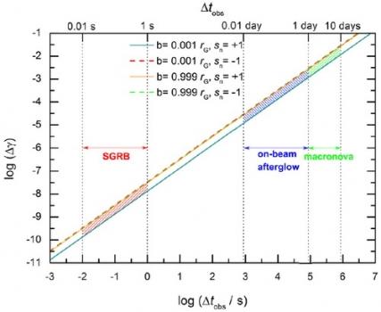 重力波訊號及電磁對映體的光子對弱等效原理的檢驗結果