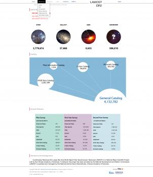 郭守敬望遠鏡數據國際發佈網站界面