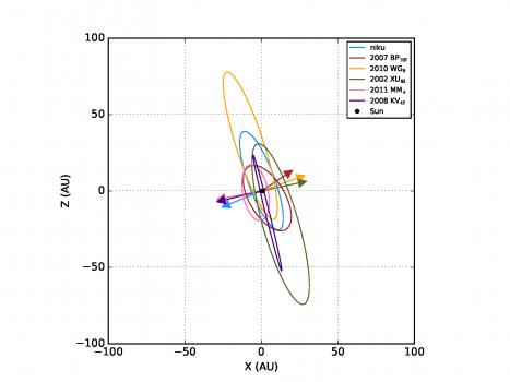 六顆天體的軌道側視圖