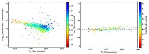 光譜學表面重力與星震學的差異(左:巨星,右:矮星)
