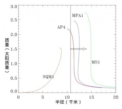 中子星質量與半徑下限關係圖