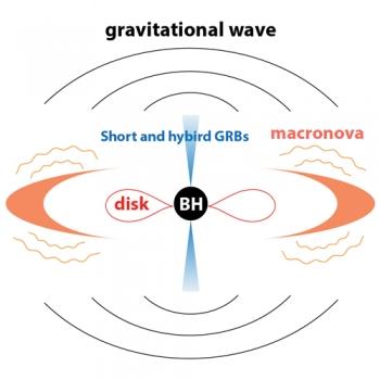 短暴或長短暴重力波訊號與macronova訊號關聯示意圖