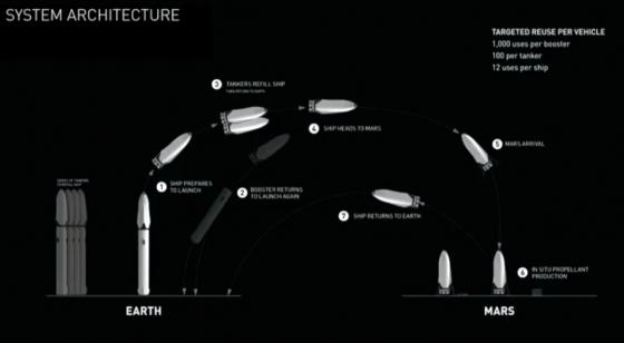 大型火箭和有人駕駛太空船系統結構圖