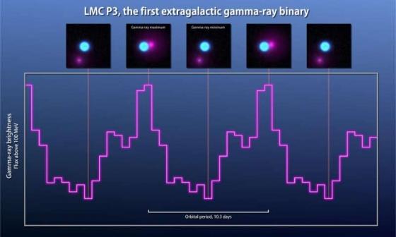 LMC P3伽瑪射線10.3天的變化