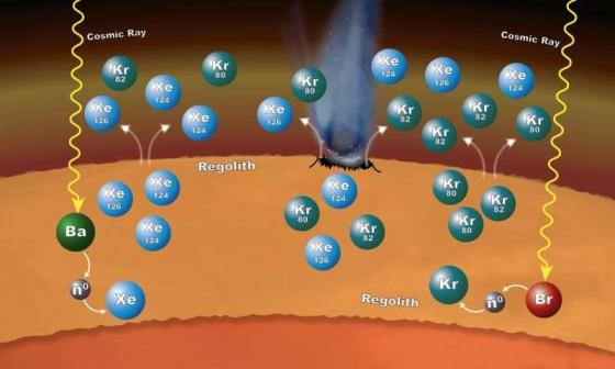 火星地表物質受宇宙射線撞擊產生氙和氪氣體