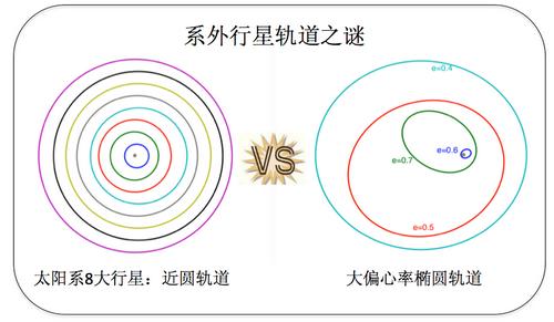 系外行星軌道主要是類似太陽系行星的近圓形軌道還是大偏心率的橢圓軌道