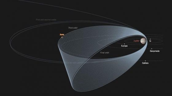 朱諾號環繞木星飛行軌道圖