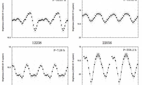 刻卜勒太空望遠鏡觀測其中兩顆小行星的變光曲線