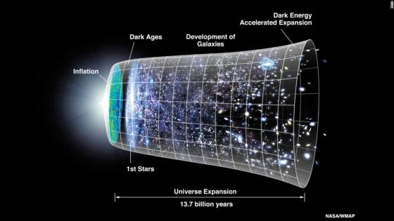 現時的宇宙膨脹模型