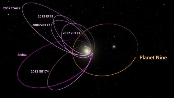 太陽系第九顆大行星軌道的猜測