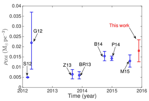 近年對太陽鄰域暗物質密度的測量結果比較