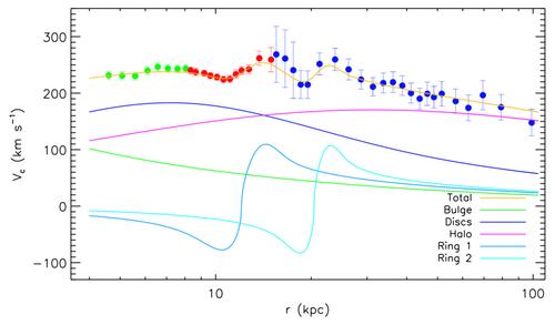 合併的銀河系旋轉曲線
