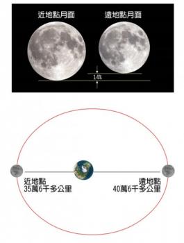 最大和最小滿月的關係