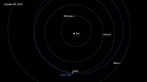 第一萬五千顆近地小行星軌道圖