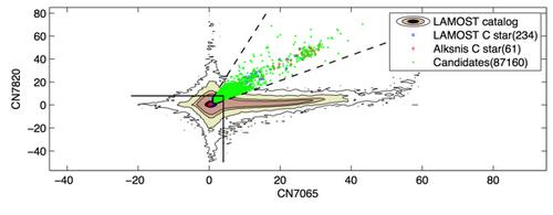 碳星候選體在線指數的分佈