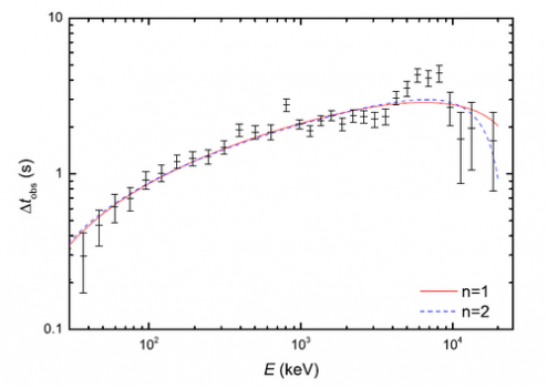 洛倫茲不變性破缺理論模型的最佳擬合曲線