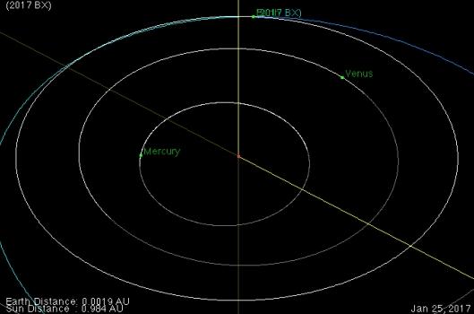 2017 BX 小行星軌道圖
