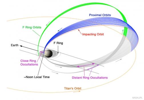 卡西尼號在土星最後告別行程