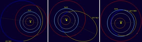 2017 BK3、2017 BL3、2017 BM3和類地行星軌道圖