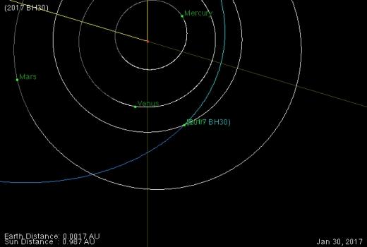 2017 BH30 小行星軌道圖