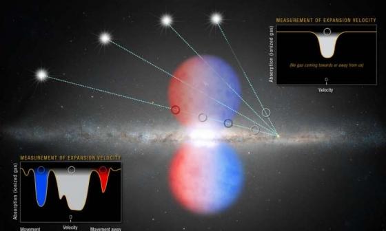 幾個類星體的光穿過銀河系巨大黑洞吐出費米泡的北半部