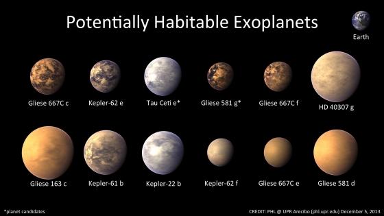 位於適居帶的系外行星