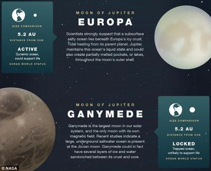 木星其中二顆有地下海洋的衛星