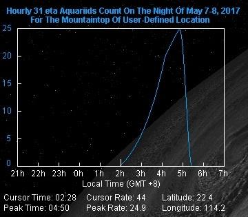 5月8日不同時段估計香港地區流星出現數目分佈