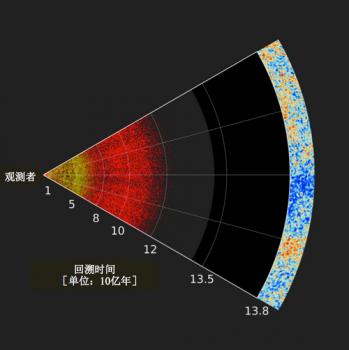 宇宙立體圖像切片圖
