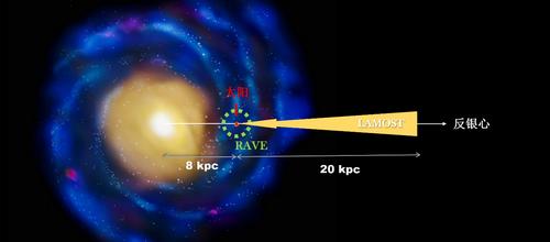 銀河系巡天示意圖,右側為反銀心方向
