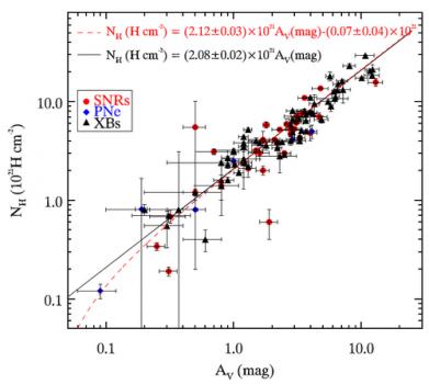 銀河系消光柱密度比率