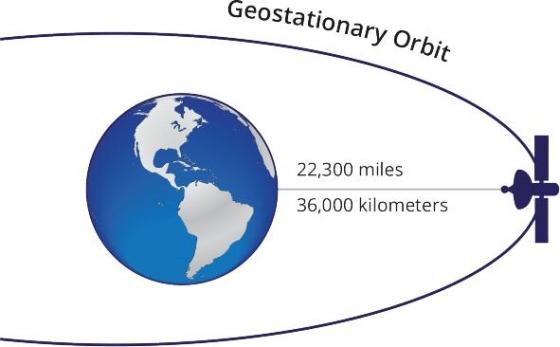 地球同步軌道衛星的位置