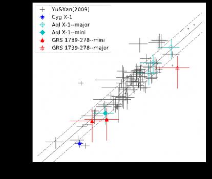 迷你爆發的態躍遷光度比主要爆發小十倍
