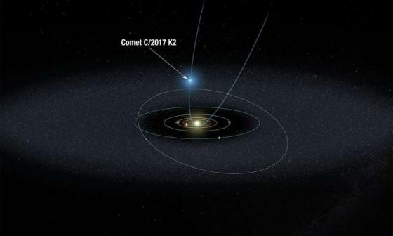 C/2017 K2軌道圖