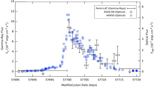 新星之伽瑪射線與可見光變化趨勢一致