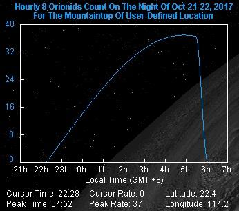獵戶座流星流星出現時段分佈