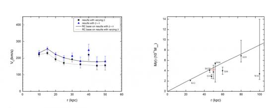 左圖是旋轉速度,右圖是銀河系質量分佈