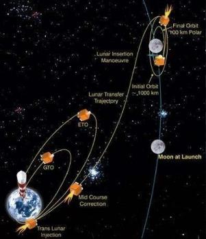 月船二號太空船探月飛行路線