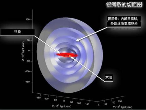 銀河系40千秒差距內立體切面圖