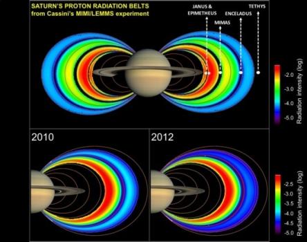 土星上的質子輻射帶
